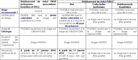 Organisme De Stage Combs La Ville Levy
